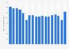 Revenue freight traffic at New York JFK Airport 2004-2018