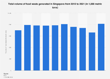 Total volume of food waste generated in Singapore 2011-2018
