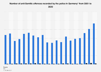Number of anti-Semitic offences recorded by the police in Germany 2001-2018