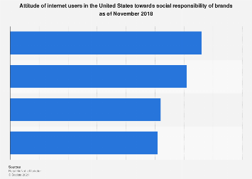 U.S. internet user attitude towards brands' social responsibility 2018
