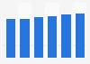 Server market revenue in Romania 2016-2021