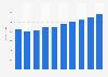 Server market revenue in the Netherlands 2016-2021