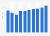 Server market revenue in Norway 2016-2021