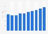Server market revenue in the United Kingdom 2016-2021