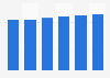 Server market revenue in Slovakia 2016-2021
