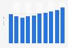 Server market revenue in Greece 2016-2021