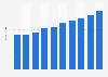 Server market revenue in Ireland 2016-2021
