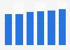 Server market revenue in Slovenia 2016-2021