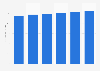 Server market revenue in Sweden 2016-2021