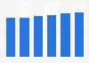 Server market revenue in Croatia 2016-2021