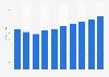 Server market revenue in Spain 2016-2021