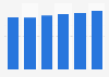 Server market revenue in Latvia 2016-2021