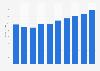 Server market revenue in Austria 2016-2021