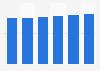 Server market revenue in Bulgaria 2016-2021