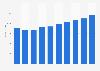 Server market revenue in Germany 2016-2021