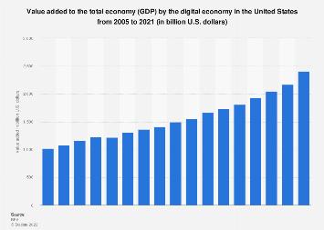 U.S. digital economy value added to GDP 2005-2016