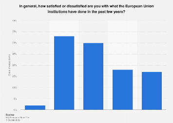 Satisfaction with the European Union (EU) in the Netherlands 2019