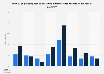 Plans for traveling abroad or staying in Denmark during holidays 2018, by season