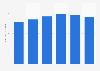 VTR pay TV revenue 2015-2018