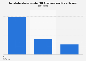 Europe: importance of GDPR to European consumers, 2018