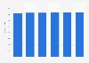 IT peripherals market revenue in Poland 2016-2021