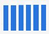 IT peripherals market revenue in Latvia 2016-2021