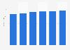 IT peripherals market revenue in Greece 2016-2021