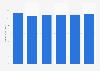 IT peripherals market revenue in the United States 2016-2021