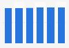 IT peripherals market revenue in Bulgaria 2016-2021