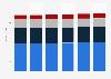 IT peripherals market revenue by segment in Norway 2016-2021