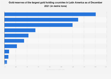 Latin America: countries with the largest gold reserves 2019