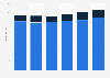Argentina: yerba mate sales volume 2005-2017