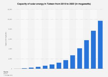 Capacity of solar energy in Taiwan 2008-2018
