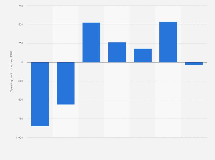 Denmark: operating profit of DRF 2010-2017 | Statista