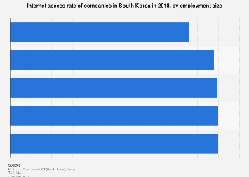 Internet access of companies South Korea 2017, by employment size