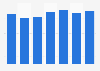 Cifra anual de visitantes que llegaron en coche a Andorra 2012-2018