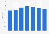 Cifra anual de visitantes que llegaron en moto a Andorra 2012-2018