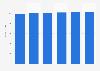 IT equipment market revenue in Austria 2016-2021