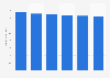 IT equipment market revenue in Germany 2016-2021