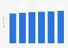 IT equipment market revenue worldwide* 2016-2021