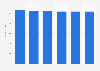 IT equipment market revenue in Finland 2016-2021