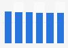 IT equipment market revenue in Slovakia 2016-2021