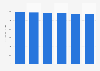 IT equipment market revenue in the Czech Republic 2016-2021