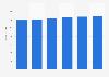 IT equipment market revenue in Norway 2016-2021
