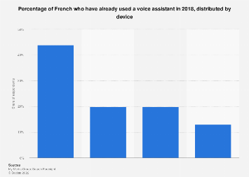 Share of French who have used a voice assistant by device 2018