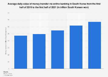 Value of money transfer via online banking South Korea 2017-2018