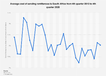 Average cost of sending remittances to South Africa 2013-2019