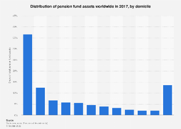 Distribution of pension fund assets globally 2017, by domicile