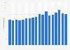 Global air freight traffic of Panalpina 2015-2018
