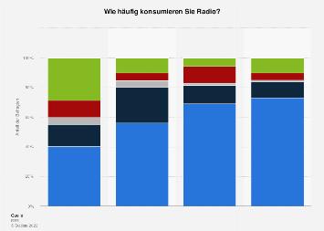 Umfrage zum Radiokonsum in Österreich nach Alter 2018